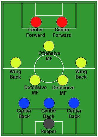 Formation (association football) - Image: 3 5 2DV