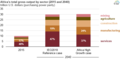 Africa's total gross output by sector in 2015 and projected for 2040 (42136580280).png
