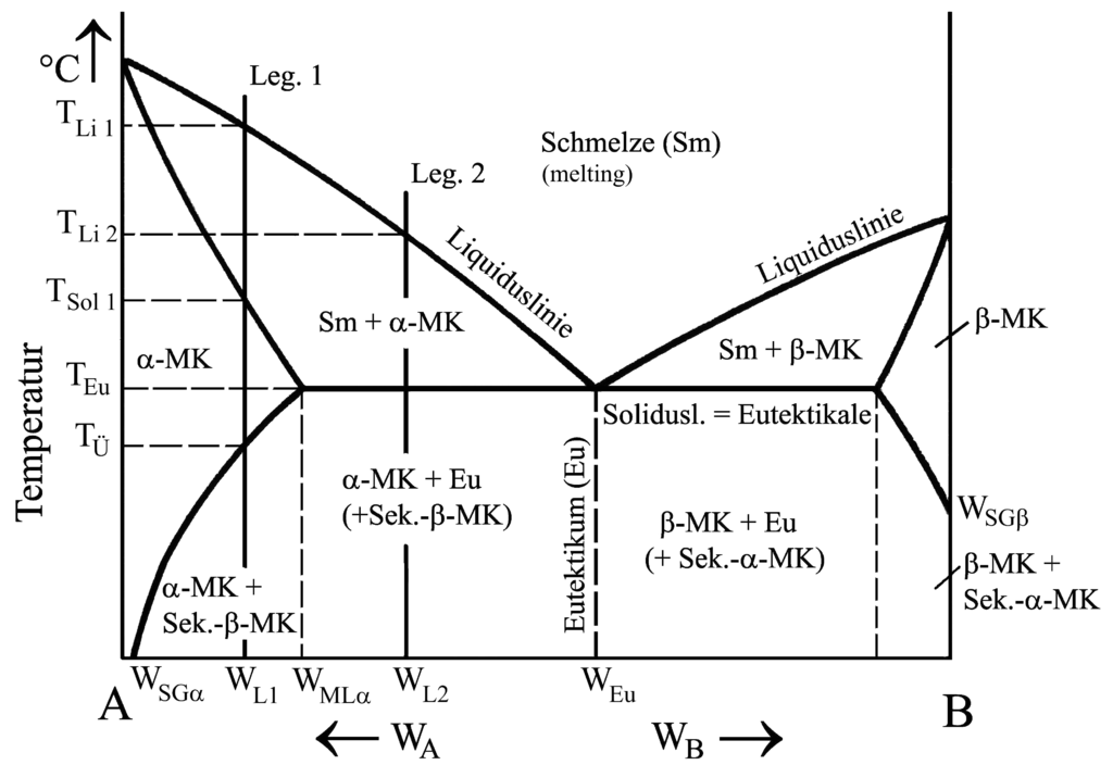 Filealloy Diagram Limited Mixed Crystal Buildingg Wikimedia