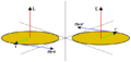 Angular momentum as pseudo-vector.png