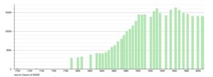 Anzin - Image: Anzin demographie 1699 2010
