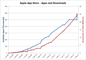App Store (iOS) - App Store app availability has increased in line with downloads over time.