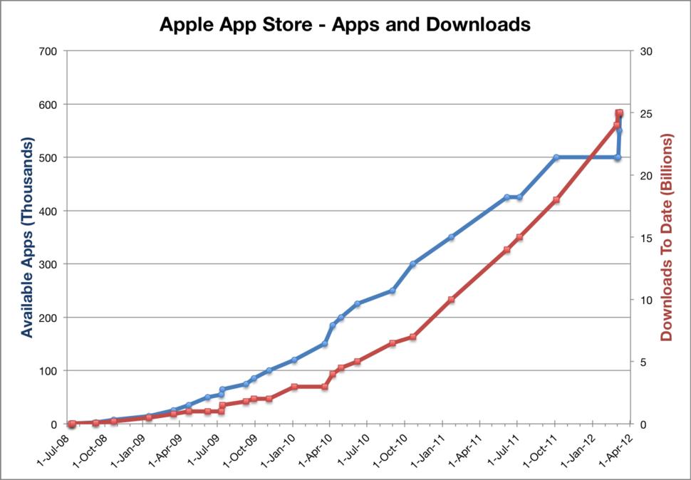 AppleAppStoreStatistics