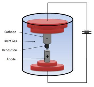 Carbon nanotube nanomotor - Figure 1.3: Cartoon showing the basic experimental setup for the arc-discharge technique of large scale carbon nanotube synthesis