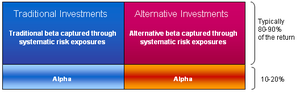 "Alternative beta - In traditional investments, the volatile (beta) investments are managed to balance risk and return. For alternative investments, this management is called ""alternative beta""."