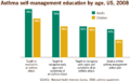 Asthma self-management education by age, US, 2008.png