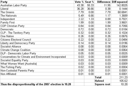 The disproportionality of the lower house in the 2007 election was 10.28 according to the Gallagher Index, mainly between the Labor and Green Parties. Aus07Gallagher.PNG