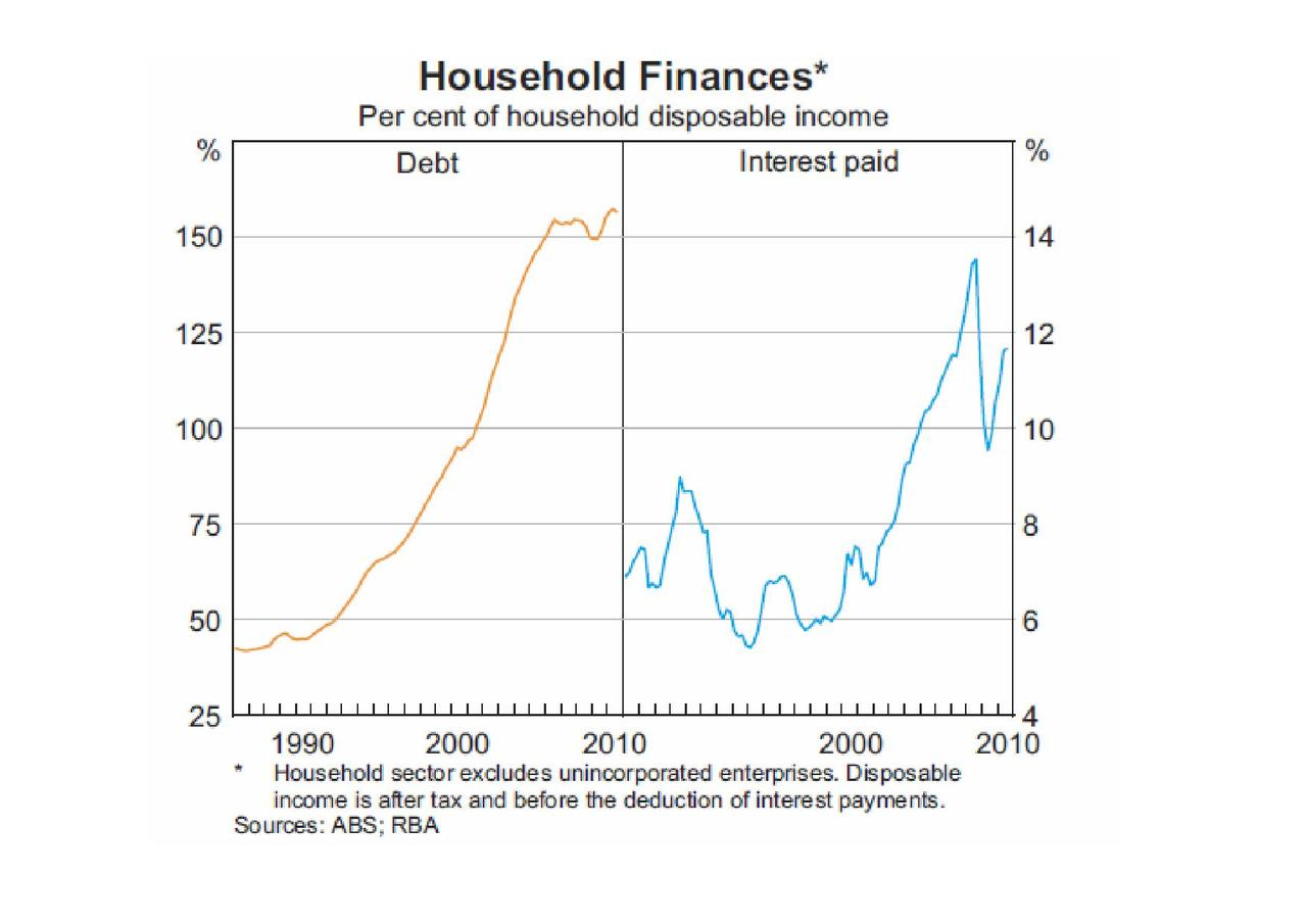 page1-1280px-Australian_Household_Finances_-_Debt_and_Interest_2010.pdf.jpg