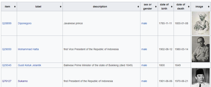 Auto-generated Table of Indonesian National Heroes in Wikidata