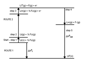 280px-BornHaberLiF Standard Enthalpy Of Formation Example on calculating heat of formation, standard heat of reaction formula, delta h formation, standard heat of combustion table, standard molar enthalpies of formation list,