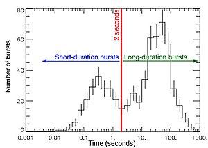 Burst durations