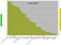 CTonnes de CO2 émis par habitant en 2002.png