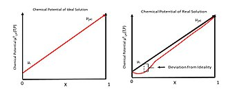Chemical potential - The chemical potential of component i in solution for (left) ideal and (right) real solutions.