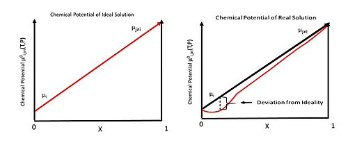 Chemical potential - Wikipedia