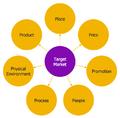Circle-spoke-Diagram-Target-Market.png