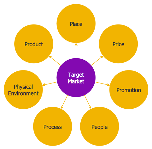 target identification using segmentation technique A complete guide to market segmentation  new market identification:  one of the bases of segmentation is whether the target market is.