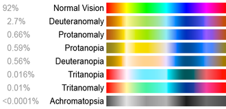 Types Edit These Color Charts