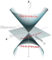 https://upload.wikimedia.org/wikipedia/commons/thumb/a/af/Cone_de_lumi%C3%A8re2.png/220px-Cone_de_lumi%C3%A8re2.png