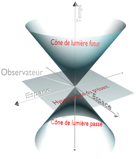 Dieu et la science - Page 29 440px-Cone_de_lumi%C3%A8re2