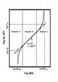 Crack propagation curve Paris' law.pdf