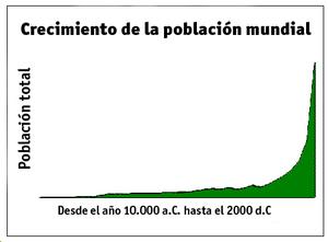 Resultado de imagen para imagenes crecimiento poblacional mundial