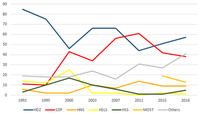 Graph of Croatian election results, using differently-colored lines