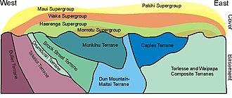 Takaka Terrane - Image: Cross Section New Zealand geology