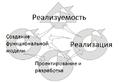 DSDM model.png