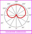 Diagrama polar cardioide.png