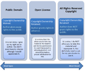 Difference between open license, public domain and all rights reserved copyright.png