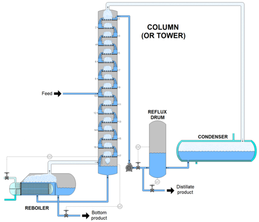 Distillation Column (Tower)