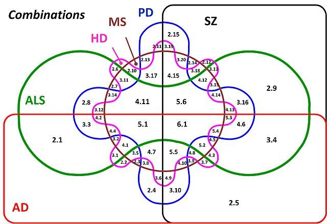 Venn Diagram With 3 Circles: Edwards Venn Six Combinations V00.jpg - Wikimedia Commons,Chart