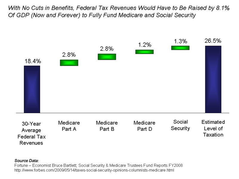 File:Estimated Funding Gaps in Medicare and Social Security Programs.png