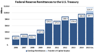 Federal Reserve remittance payments to the treasury