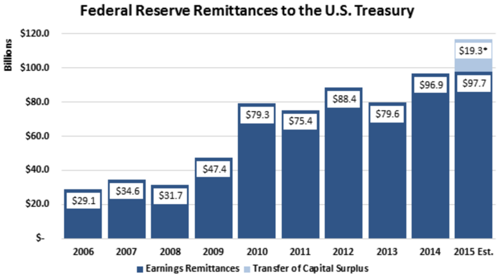 Federal Reserve Remittances