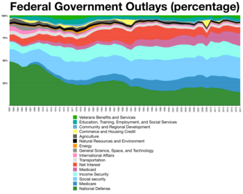 Federal budget outlays by percentage