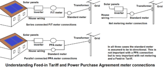 Feed-in tariff - Understanding Feed-in Tariff and Power Purchase Agreement meter connections