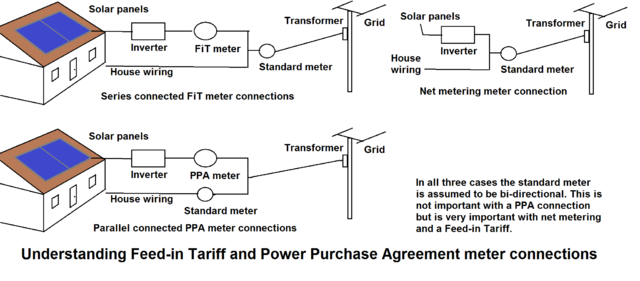 640px Feed in_Tariff_meter_connections net metering wikiwand tariff 33 wiring diagram at alyssarenee.co