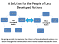 FlowChart Solution for Less Developed Nations.png