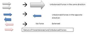 Examples of an Unbalanced Force http://www.examplesof.com/science/unbalanced_force.html
