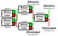 Formato de torneo doble.png