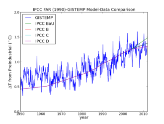 IPCC AR4 projections compared to the GISS temperature record GISTEMPvsIPCC1990.png