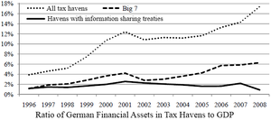 Offshore financial centre - Image: German GDP in tax havens