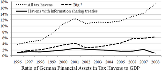 "Tax evasion - The ratio of German assets in tax havens in relation to the total German GDP, 1996–2008. The ""Big 7"" shown are Hong Kong, Ireland, Lebanon, Liberia, Panama, Singapore, and Switzerland."