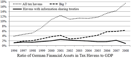 "The ratio of German assets in tax havens in relation to the total German GDP. The ""Big 7"" shown are Hong Kong, Ireland, Lebanon, Liberia, Panama, Singapore, and Switzerland. German GDP in tax havens.png"