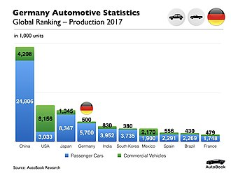 Automotive industry in Germany - German Automotive Production 2017