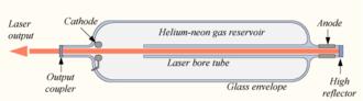 Helium–neon laser - Schematic diagram of a helium–neon laser