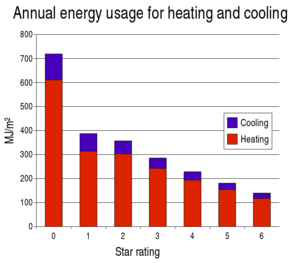 HouseEnergyRatingGraph