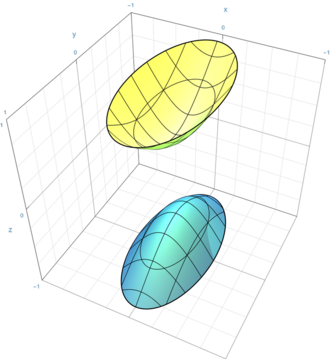 """On shell and off shell - Points on the hyperboloid surface (the """"shell"""") are solutions to the equation."""