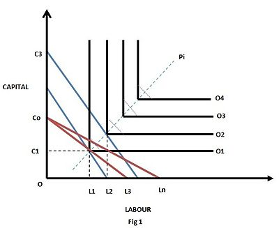 Capital against Labor graph depicting the industrial production function.